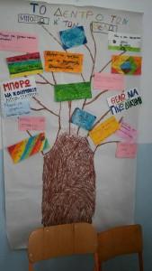 """"""" Το δέντρο των μπορώ και θέλω""""  ΣΤ2"""