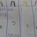 πίνακας με το χρώμα των μαλλιών των παιδιών της τάξης
