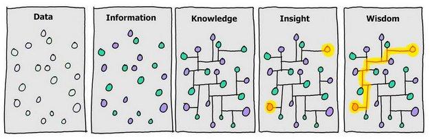 data_information_knowledge_insight_wisdom-1