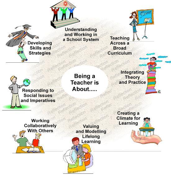 Graham, a., &; phelps, r.(2003). being a teacher: developing teacher