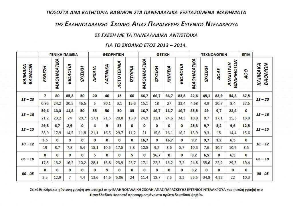 STATISTIKA YPOYRGEIO 2014 B