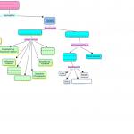 Χάρτης Εννοιών για το Υπολογιστικό Σύστημα