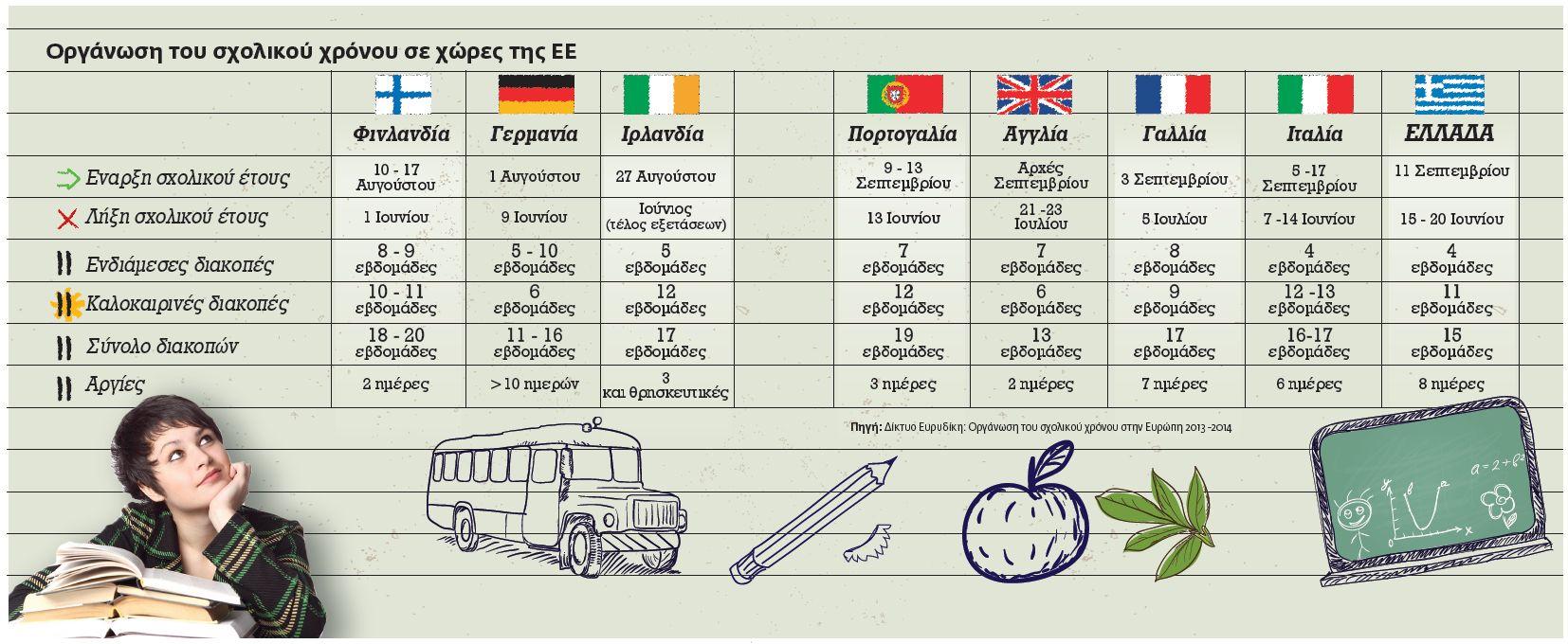 Οργάνωση του σχολικού έτους σε χώρες ΕΕ