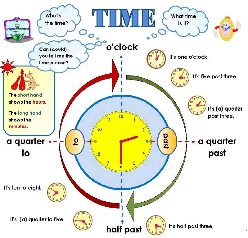 Telling the time : our english class