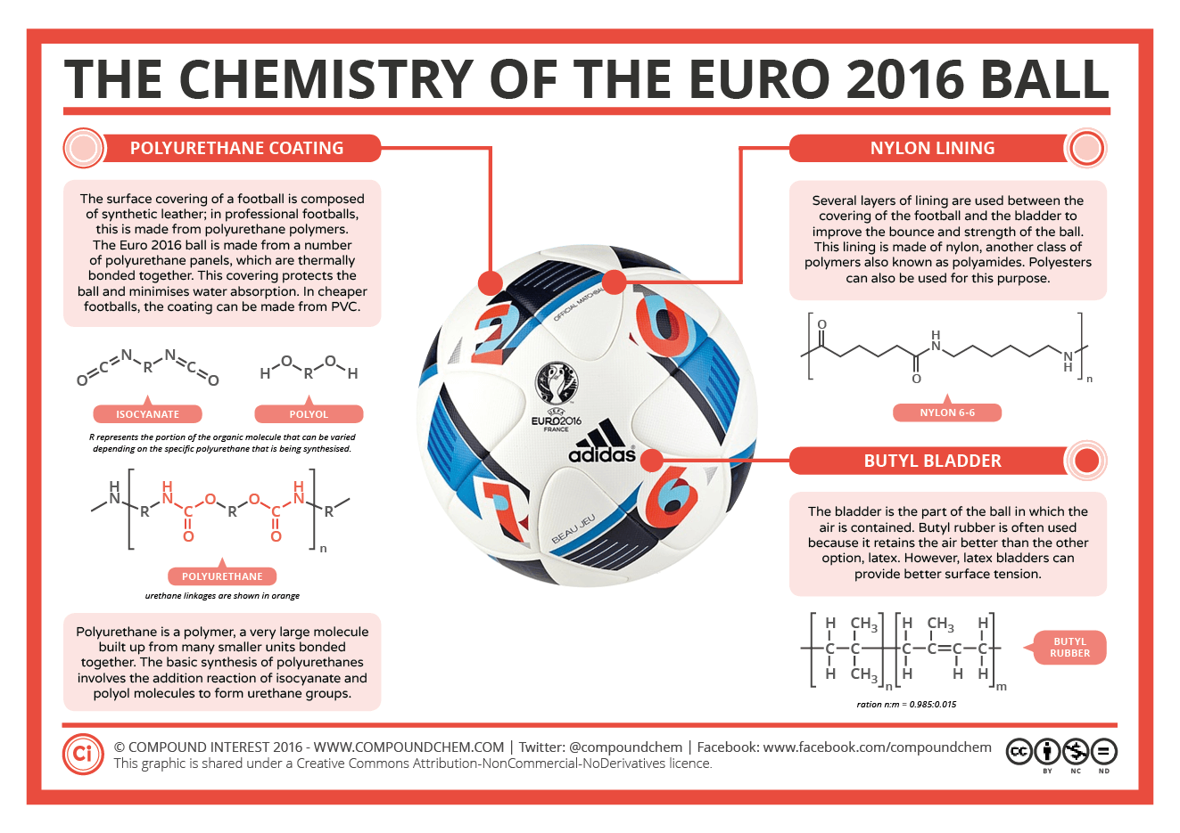 The-Chemistry-of-the-Euro-2016-Ball[1]