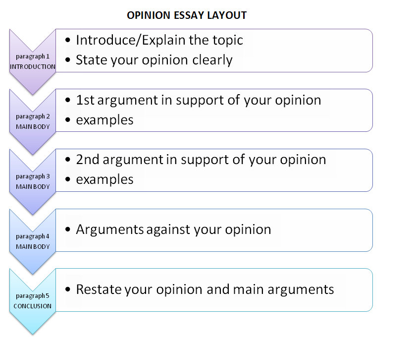 personal opinion in an essay Opinion essays an opinion essay is a formal piece of writing it requires your opinion on a topic, which must be stated clearly, giving various viewpoints on the topic supported by reasons and/or examples you should also include the opposing viewpoint in another paragraph.