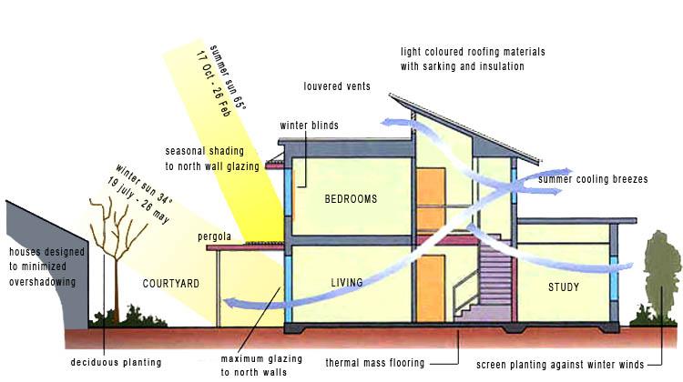 Energy Efficient Building Design Towards Climate Responsive Architecture