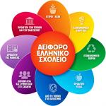 Το νηπιαγωγείο μας τη σχολική χρονιά 2016-2017 συμμετέχει στο πρόγραμμα «Αειφόρο Ελληνικό Σχολείο: Όλοι νοιαζόμαστε όλοι συμμετέχουμε» της Ελληνικής Εταιρείας Περιβάλλοντος και Πολιτισμού, το οποίο έχει εγκριθεί από το Υπουργείο Παιδείας, Έρευνας και Θρησκευμάτων με απόφαση που εξέδωσε η Δ/νση Συμβουλευτικού Προσανατολισμού και Εκπαιδευτικών Δραστηριοτήτων, Τμήμα Β΄ Αγωγής Υγείας και Περιβαλλοντικής Αγωγής
