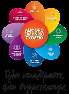 Το νηπιαγωγείο μας τη σχολική χρονιά 2017-2018 συμμετέχει στο πρόγραμμα «Αειφόρο Ελληνικό Σχολείο: Όλοι νοιαζόμαστε όλοι συμμετέχουμε» της Ελληνικής Εταιρείας Περιβάλλοντος και Πολιτισμού, το οποίο έχει εγκριθεί από το Υπουργείο Παιδείας, Έρευνας και Θρησκευμάτων