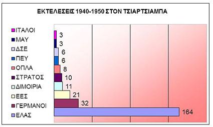 πίνακας 1: αριθμός εκτελεσθέντων από τις οργανώσεις που αναφέρονται αριστερά. Αριθμούνται μόνο αυτοί που κατάγονταν από τον Τσιαρτσιαμπά κι εκτελέστηκαν στον Τσιαρτσιαμπά. Ο τεράστιος τελευταίος αριθμός οφείλεται στην επίθεση του ΕΛΑΣ εναντίον των οπλισμένων αντιεαμικών χωριών το Νοέμβρη του 1944, ωστόσο είναι εξαιρετικά δύσκολο να βρεθούν ποιοι εκτελέστηκαν πραγματικά και ποιοι σκοτώθηκαν κατά τη διάρκεια των μαχών, γι αυτό ο αριθμός δίνεται με επιφύλαξη.