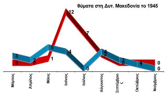 Γράφημα των θυμάτων του ΝΟΦ και της Δεξιάς στη Δυτική Μακεδονία το 1945. Τον Ιούνιο η δραστηριότητα του πρώτου αυξήθηκε προφανώς κατόπιν εντολών. Οι φόνοι που εκτελέστηκαν από μέλη του είναι περισσότεροι από τους αντίστοιχους των κρατικών αρχών και των οπλισμένων πολιτών (συνήθως Προσφύγων) με αποτέλεσμα η περίοδος που γενικώς αποκαλείται «Λευκή Τρομοκρατία» να μην έχει καμία σχέση με την περιοχή μας.