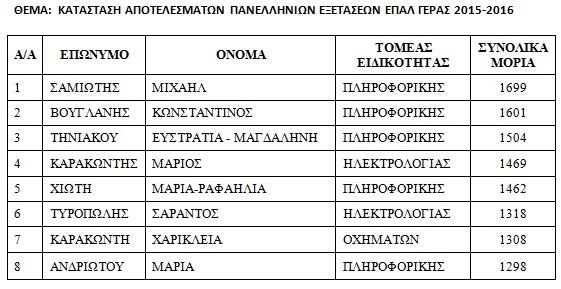 Επιτυχόντες-ΕΠΑΛ-ΓΕΡΑΣ