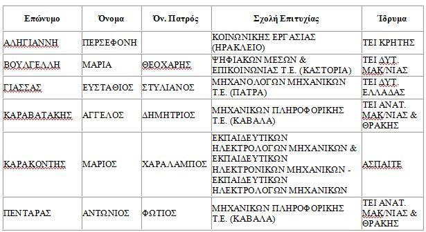 Επιτυχόντες-ΕΠΑΛ-ΓΕΡΑΣ2017