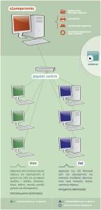 Αρχιτεκτονική Ubuntu LTSP