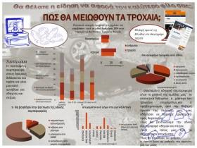 αφίσα στατιστικών δεδομένων ,από project Β τάξης