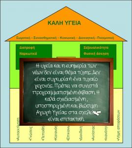 Το σπίτι της Αγωγής Υγείας της ΠΕ Β΄Αθήνας
