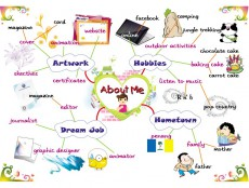 ABOUT ME: Students Introductions & Leisure Time Activities