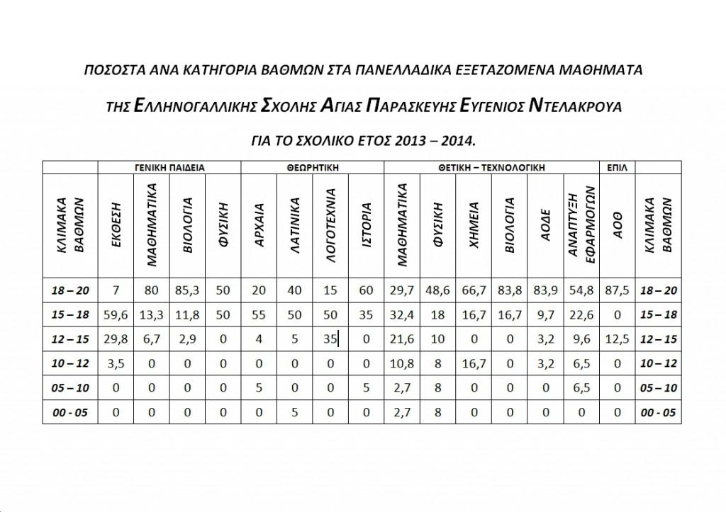 STATISTIKA 2014 B