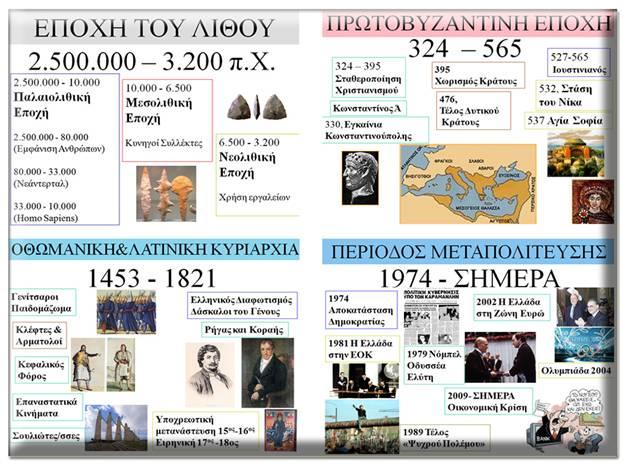 Ιστορική γραμμή ελληνικής ιστορίας