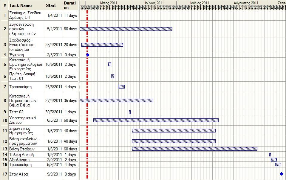 Χρονοδιάγραμμα Gantt Chart