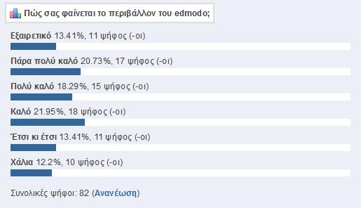 Οι απόψεις των μαθητών για το interface του edmodo.