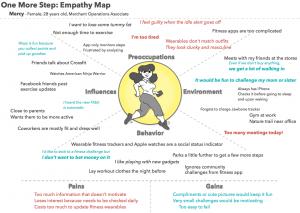 DesignLab_Unit3_EmpathyMap_cmbancroft-min