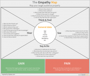 The-Empathy-Map