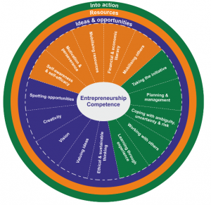 Entrepreneurship Competence