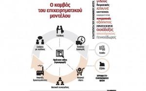 O καμβάς του επιχειρηματικού μοντέλου