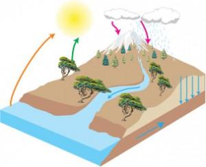 Κύκλος του νερού