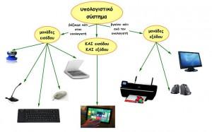 υπολογιστικό σύστημα 1
