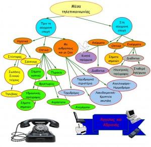 τηλεπικοινωνία4