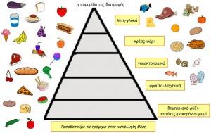 η πυραμίδα της διατροφής