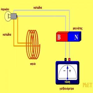 H Ηλεκτρογεννήτρια