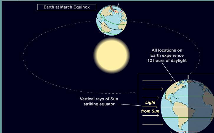 ΓΗ και Ήλιος