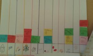 ένα ραβδόγραμμα με τα γενέθλια των παιδιών της τάξης μας