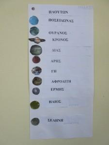 Ο πίνακας αναφοράς των πλανητών.