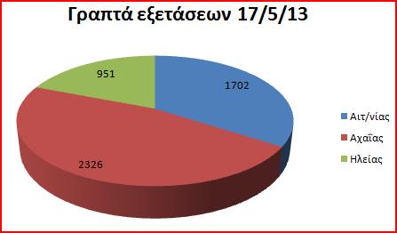 stats17_05