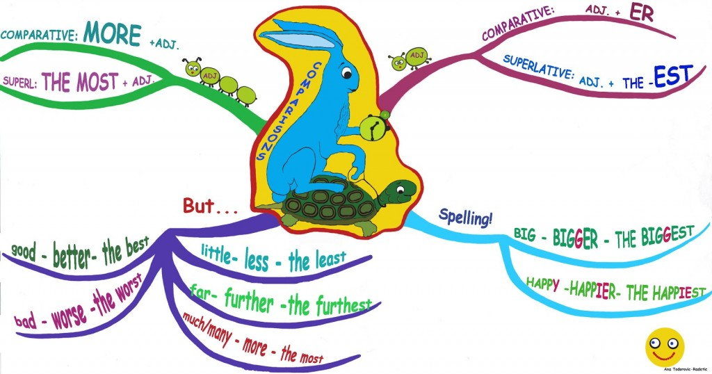 Comparisons-MindMap1