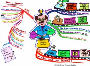 Mind_Map_Present_Perfect