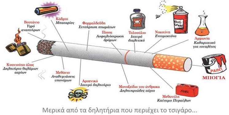 Δηλητήρια που περιέχει το τσιγάρο