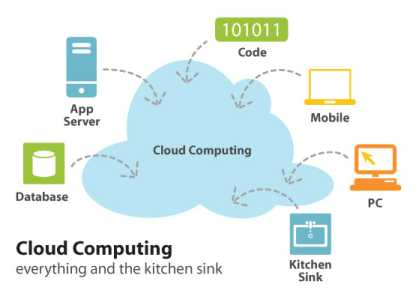 cloud-computing-kitchen-sink.jpg
