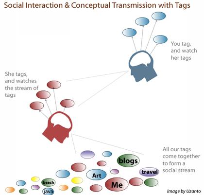 jan06_social_tagging.jpg