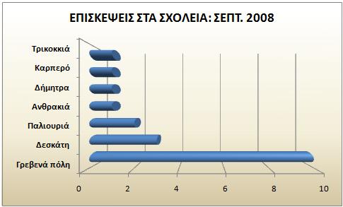 ΕΠΙΣΚΕΨΕΙΣ ΣΤΑ ΣΧΟΛΕΙΑ ΣΕΠΤ 2008