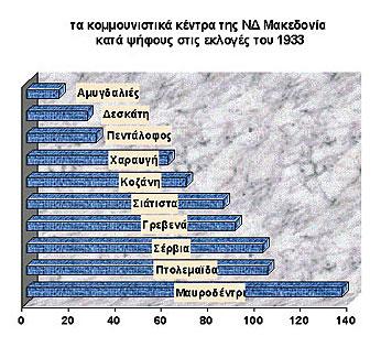 Εκλογικά ποσοστά του ΚΚΕ ΝΔ Μακεδονίας το 1933. Στο εκλογικό κέντρο Μαυροδενδρίου ανήκε ο οικισμός Καυκασίων προσφύγων Ποντοκώμη, το μεγαλύτερο μέρος εκ των οποίων θελγόταν από τα κηρύγματα του ΚΚΕ