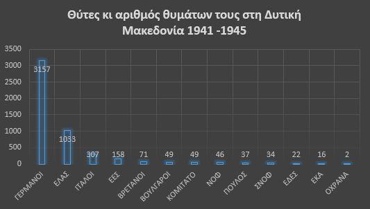 Θύτες κι αριθμός θυμάτων τους στη Δυτική Μακεδονία 1941 -1945