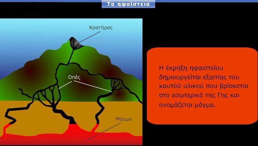 Πηγή: http://photodentro.edu.gr/lor/